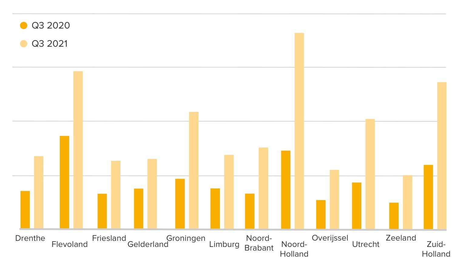 Concurrentie per woning per provincie